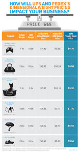 Fedex Ground Rates Chart Will Dimensional Weight Pricing Impact Your Business Use