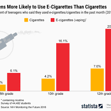 Vape Stock Chart Dangers Of Vaping Facts And Statistics On Health Risks Of E