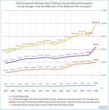 Medicare Low Income Subsidy Chart 2020 2020 Medicare Part D Program Compared To 2019 2018 2017