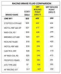 Brake Fluid Comparison Chart Cms Rf1 Racing Brake Fluid 500 Ml