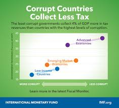 Corruption And Your Money Imf Blog
