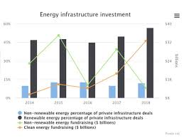 Renewables The Hot Infrastructure Bet As Supply Outpaces Demand