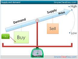 demand supply essay demand supply essay demand supply essay