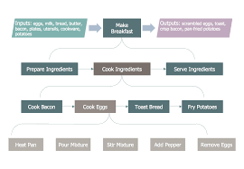 True To Life Bacon Processing Flow Chart Process Mapping