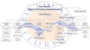 Department Organizational Chart | Bay County, Fl