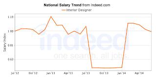 annual salary of an interior designer.  Annual Annual Salary Of An Interior Designer  Interiorhd Bouvierimmobilier Custom Design Decoration Intended C
