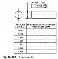 Shaft Straightness Tolerance Chart Get Answer Complete The Charts Shown In Figs 16 209 And