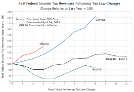 The Impact Of The Reagan And Bush Tax Cuts Not A Boost To
