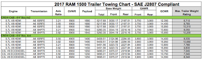 2019 Ram 1500 Towing Capacity Chart 2017 Dodge Ram 3500 Towing Chart Best Picture Of Chart