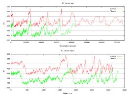 Ice Depth Weight Chart Ice Core Wikipedia