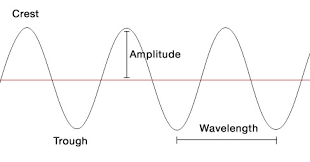 Parts And Types of A Wave - The Science Of Waves