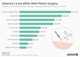 Chart Americas Love Affair With Plastic Surgery Statista
