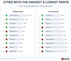 Rent. New York City, NY, Comes In Second, With One Bedroom Apartments Going  For $3,234, Which Also Saw Small Average Monthly Decreases Of .3%.