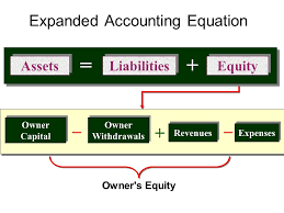 4 liabilities equity assets