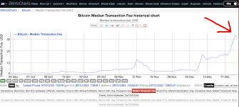 Alumni Article Bitcoin Mining Fee Chart