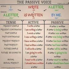 Passive Voice Diagram English Grammar Learn English