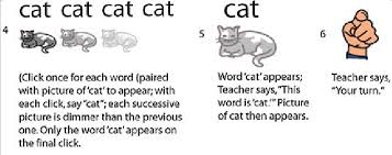Teacher Powerpoint Sequence Of Powerpoint Tm Slides 4 6 Used To Teach The Word Cat