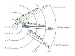 Hydrogen Spectral Series Wikipedia