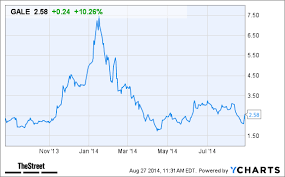 Gale Stock Chart Why Galena Biopharma Gale Stock Is Spiking Today Thestreet