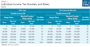 9 Sales Tax Chart California How Did The Tax Cuts And Jobs Act Change Personal Taxes
