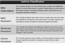 Asthma Classification Chart Medical Asthma Symptoms