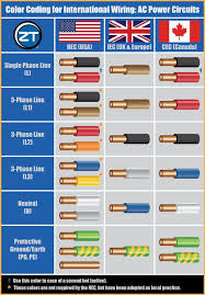 Electrical Panel Color Code Chart Guide To Color Coding For International Wiring