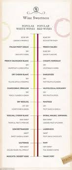 Red Wine Sweetness Chart French Wine Vintage Online Charts Collection