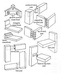 wood joints names. beautiful diy wood joints names n