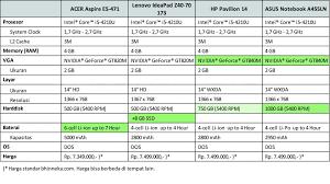 Di artikel ini akan dibahas laptop gaming 4 jutaan yang terbaik untuk prosesor yang dimiliki adalah keluaran generasi ke lima yaitu intel core i5 2410m. Jajaran Laptop Core I5 Dengan Grafik Nvidia Harga 7 Jutaan Khalisha
