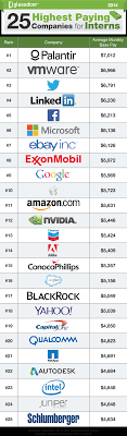25 Highest Paying Companies For Interns 2014 Some Interns Earn