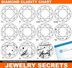 Diamond Clarity Chart 5 Quick Ways To Grade Clarity Jewelry Secrets