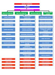 Organizational Chart Union Bank Of India