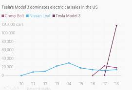 Tesla Share Price History Chart Teslas Model 3 May Never Catch Up To The Nissan Leaf Quartz