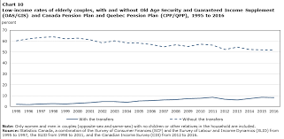 The Effect Of Government Transfer Programs On Low Income