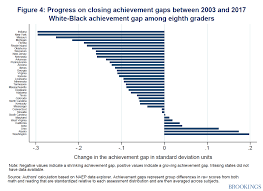Have We Made Progress On Achievement Gaps Looking At