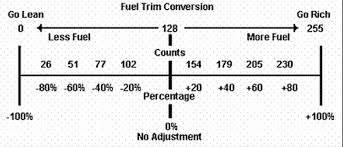 Fuel Trim Chart Repair Guides