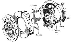 substitute clutch parts and mgb clutch in the twin cam mga twin cam pressure plate explosion diagram
