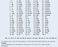 Roman Numbers 1 2000 Chart Roman Numerals Chart 1 2000