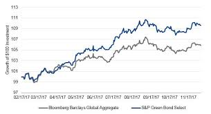 Bloomberg Barclays Us Aggregate Bond Index Chart Rising Above The Noise In Esg Green Bonds Seeking Alpha