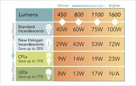 Energy Saving Light Bulbs Conversion Chart Lumens Comparison Chart For Choosing The Right Led Bulb