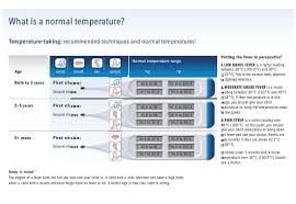 Fever Temperature Chart With Temperature Taking Instructions