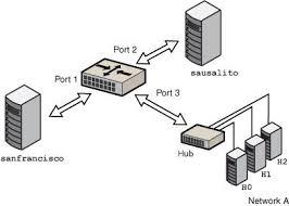 simple bridged network managing network datalinks in oracle network bridge windows 10 at Bridge Network Connection Diagram