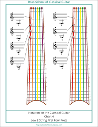 Ross School Of Classical Guitar Free Low E String Notation