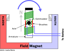 inside an electric motor how electric motors work howstuffworks an electric motor is all about magnets and magnetism a motor uses magnets to create motion if you have ever played magnets you know about the