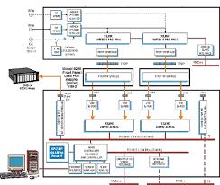 block diagram of data communication system block wireless communication block diagram the wiring diagram on block diagram of data communication system