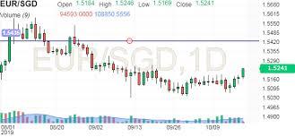 Eur Sgd Chart Investing Com