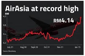 I have to declared that airasia is now my major holding and i am promoting so that you can help push up the price haha. Airasia Soars Shares Hit All Time High The Star