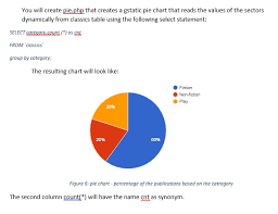 Pie Chart Synonym Solved You Will Create Pie Php That Creates A Gstatic Pie
