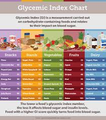 Glycemic Load Chart Foods That Seem Healthy But Are Not Fix Com