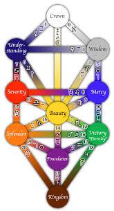 Kabbalah Birth Chart Calculator The 22 Paths Of The Tree Of Life Cosmic Navigator